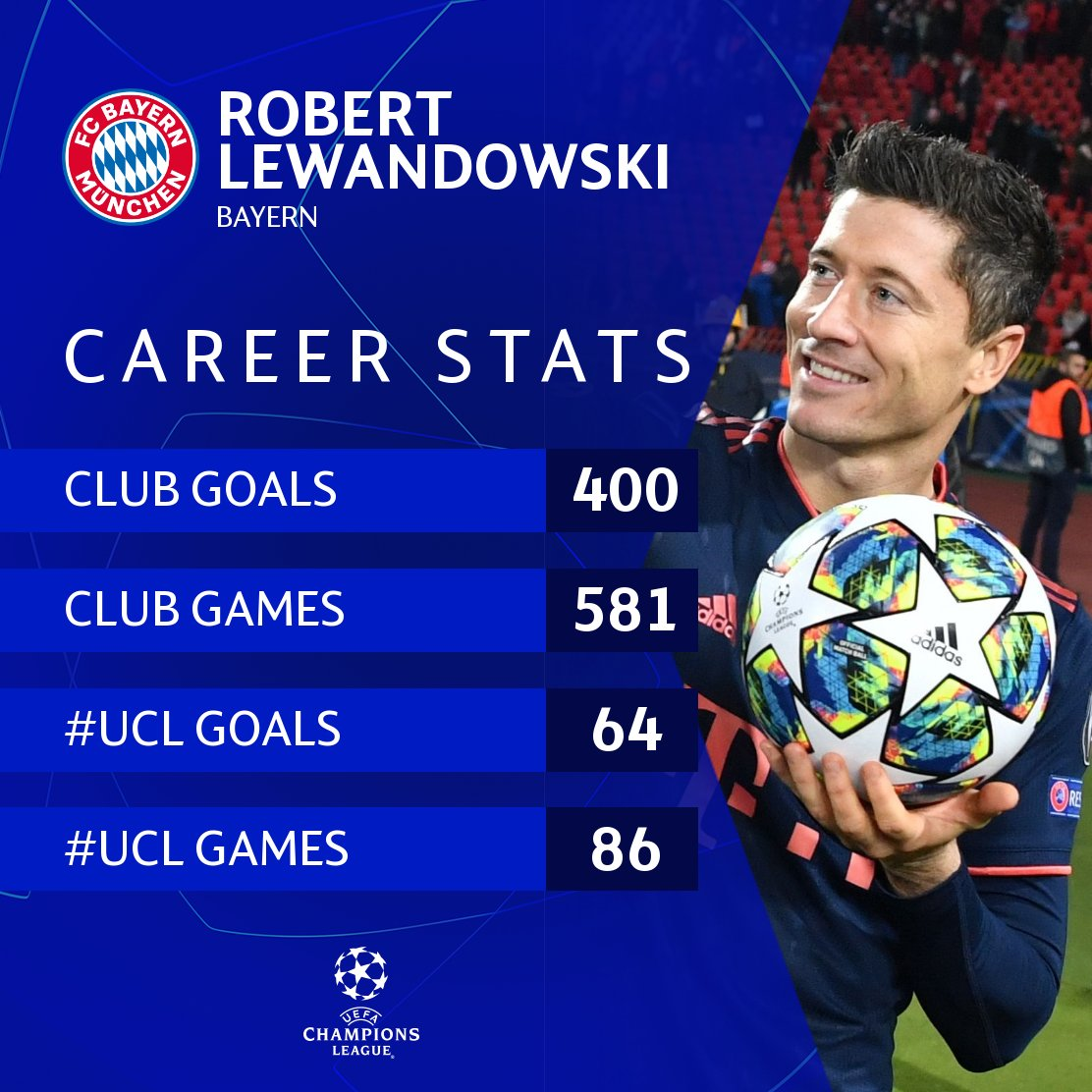 🤔 Robert Lewandowski = your favourite number 9? #UCL
