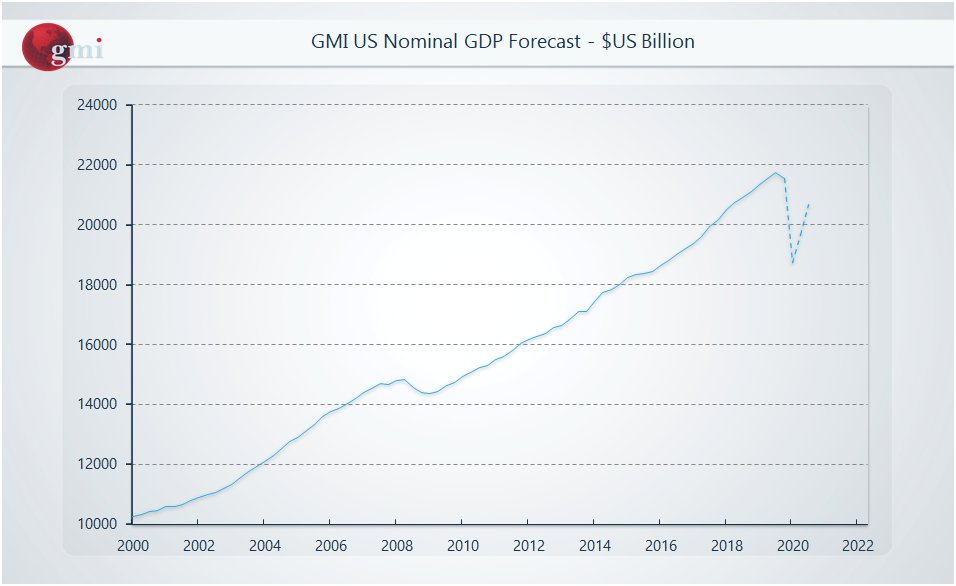Atlanta Fed Q2 GDP forecast is currently at -53%.  Some economists expect a Q3 and Q4 recovery of 20% each Q. which give us something like this for 2020:  Q1= -3.5% Q2= -53% Q3= +20% Q4= +20%  If accurate US Nominal GDP will be missing $1.2 Trillion by year end... https://t.co/7HQxSaNeid