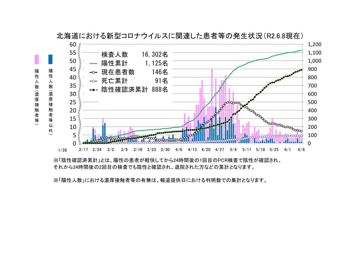 感染 北海道 日 コロナ 者 8