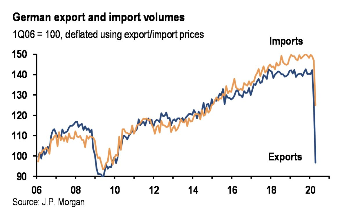 Germany with an enormous collapse in exports in April 2020 and its first trade deficit in 40 years. Decisive economic policy responses have so far ensured that Germany managed to get through the crisis comparatively well.