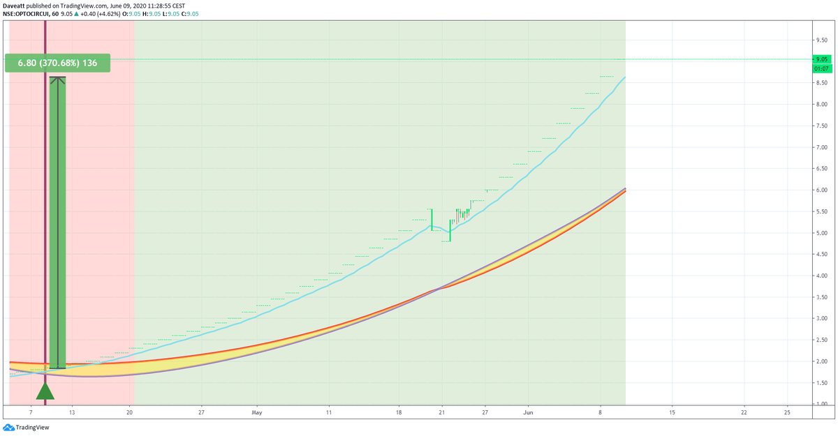 TradingView trade OPTO AUROPH DCAL