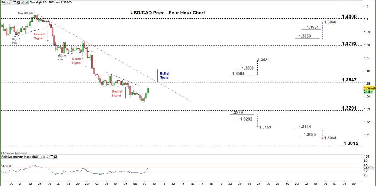 Usd Cad Us Dollar Canadian