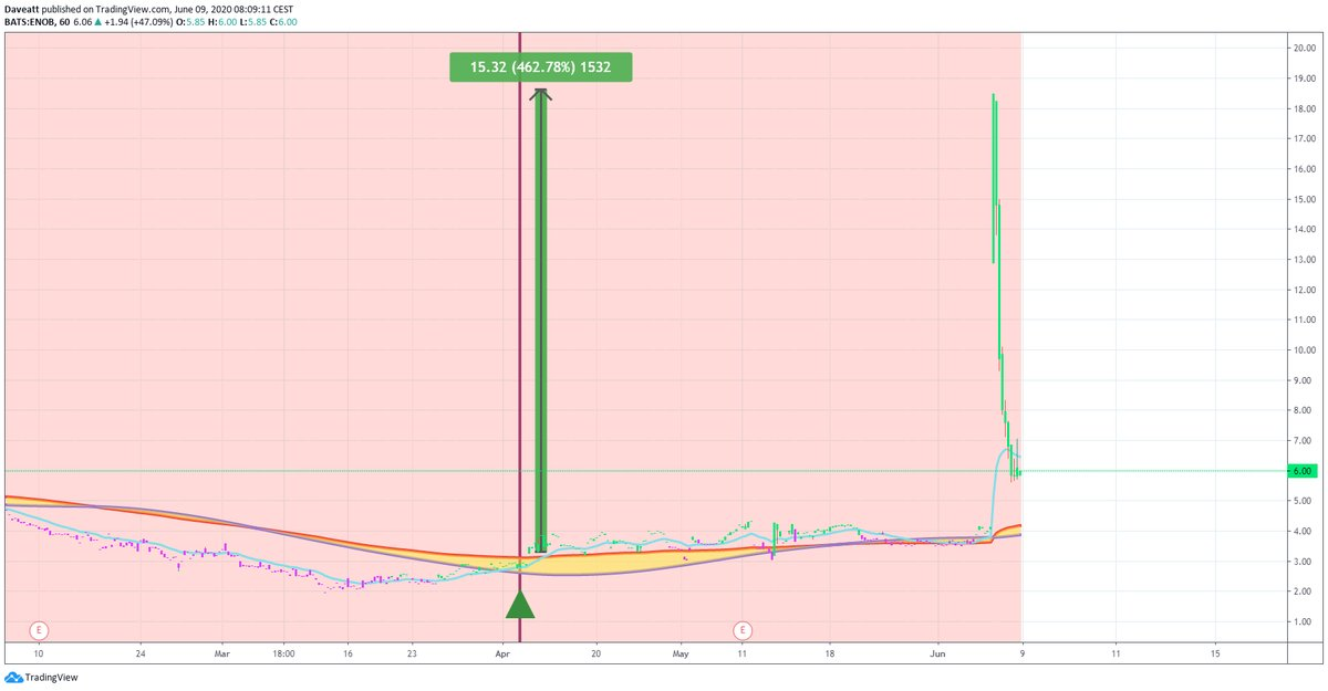 TradingView trade ENOB NE VAL
