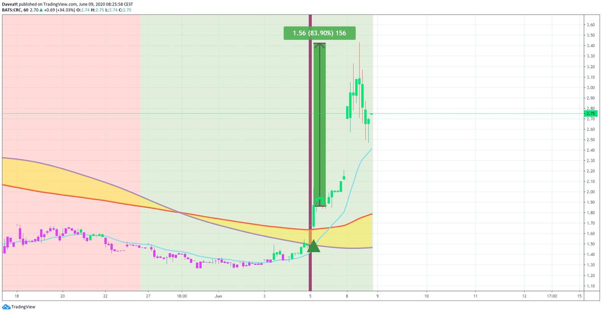 TradingView trade PACD CPE CRC