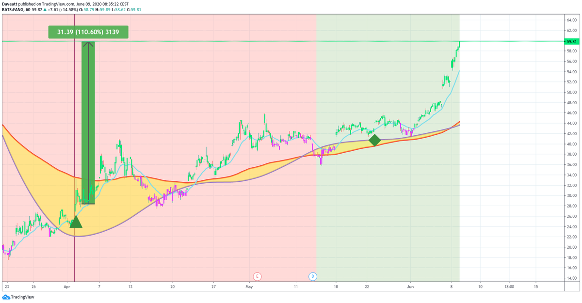 TradingView trade FANG ARCH RDS