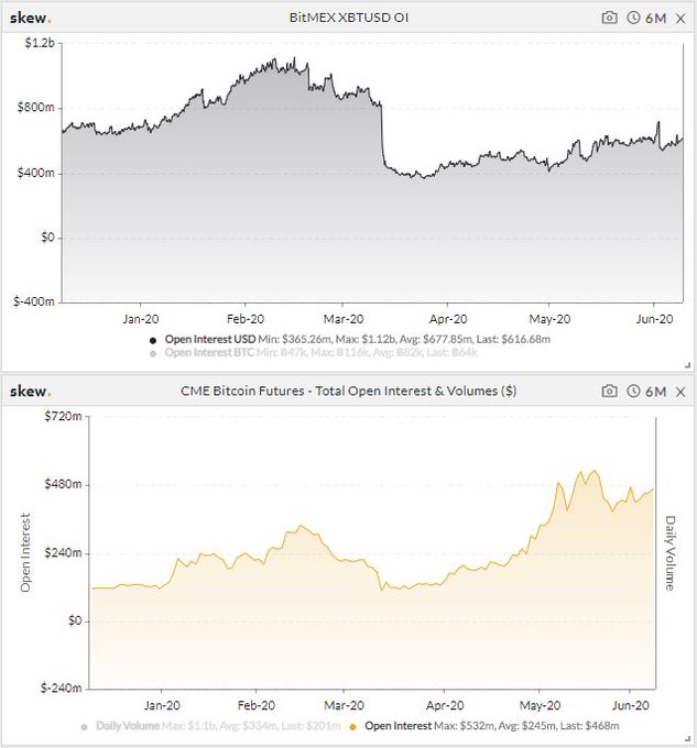 Bitcoin open interest (CME vs. BitMEX) from digital asset manager Charles Edwards