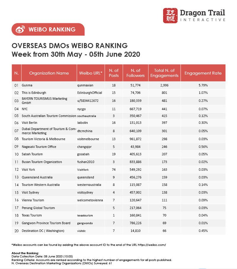 #WeiboRankings for DMOs for the week of 30 May-5 June. Congratulations #GunmaPrefecture @edinburgh @BayernNews https://t.co/gNoCmU8jJB https://t.co/xhOFm0aC1M