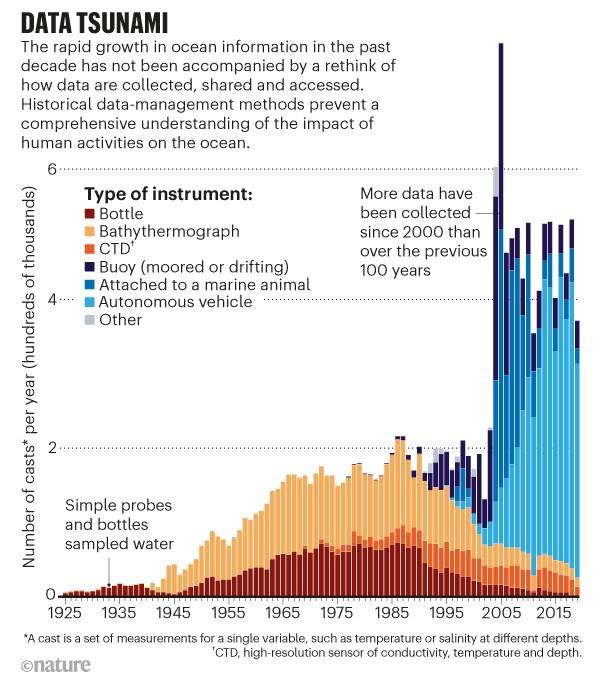 Ocean data to help ocean management #OceanDay twitter.com/NatureNews/sta…