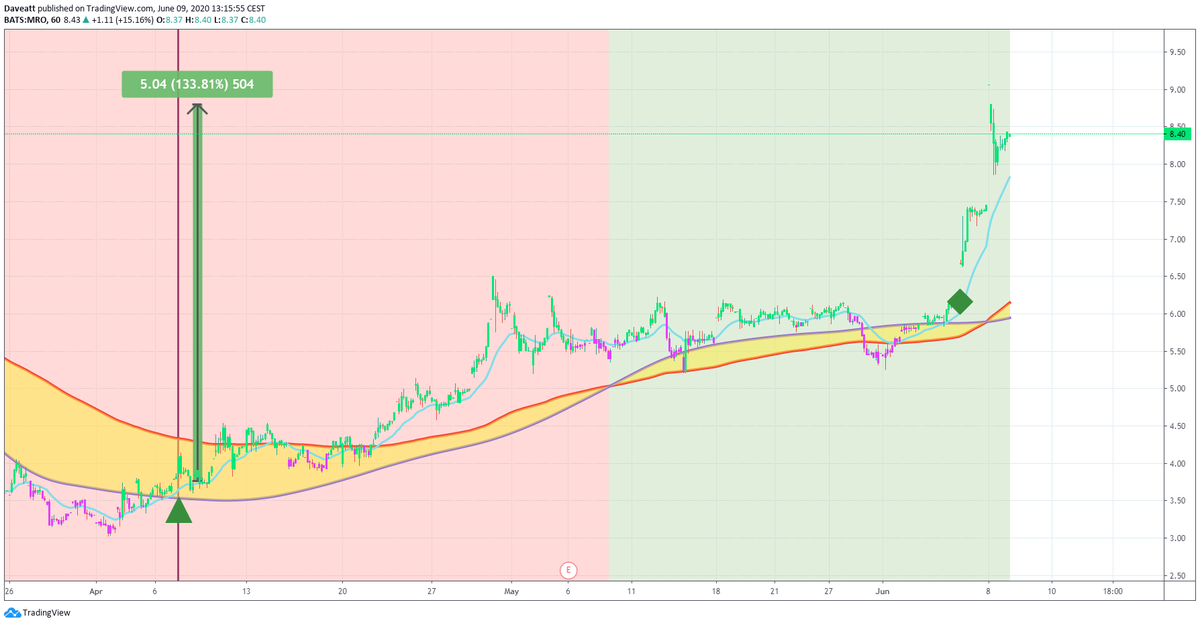 TradingView trade OII OIS MRO