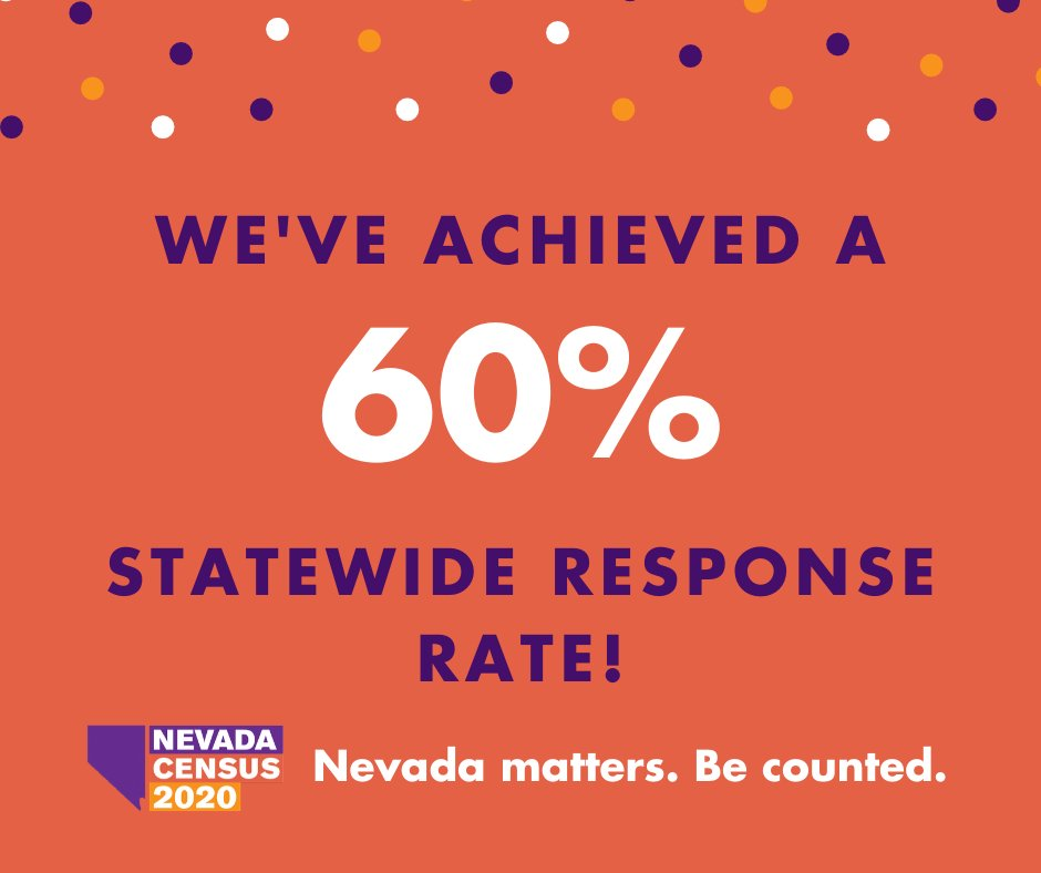 AMAZING job, Nevadans! We've reached a 60% response rate & rank #26 in the nation. Let's achieve a complete count by filling out the #NVCensus2020 form online at https://t.co/HFbgUbLvKy or call us at 1-844-330-2020   Para español, llame 1-844-468-2020 https://t.co/H3xlKmTkUL