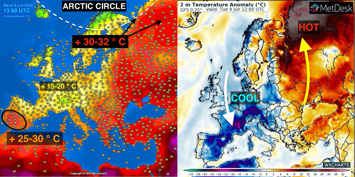 Hotter in the Arctic Circle than it was in Spain today 📈  Today saw immense heat at very high latitudes yet again while cold continued to plunge south into Iberia. Highs were about + 20 °C above normal in extreme north-west Russia while Spain shivered 5-10 °C below normal. https://t.co/9h3llmcDP3