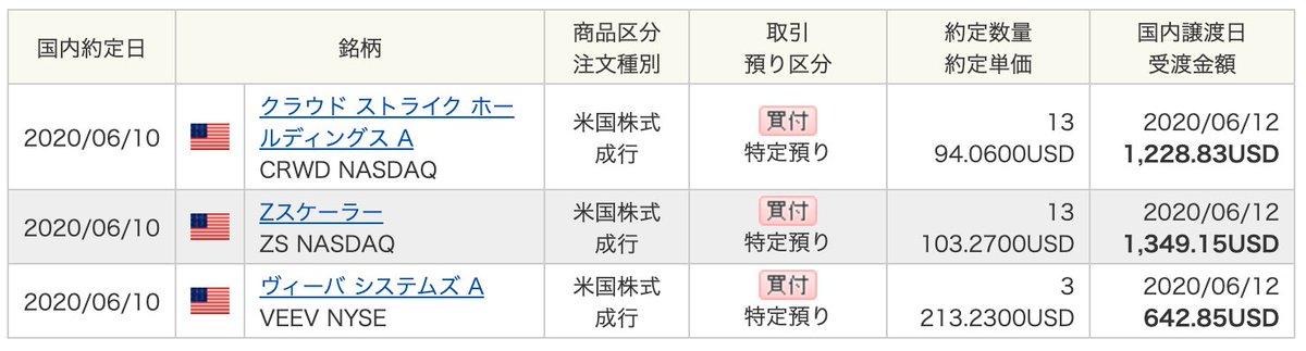 ゼットスケーラー 株価