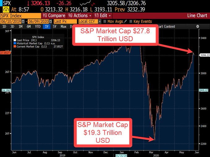 S&P 500 market cap to put crypto market cap into context