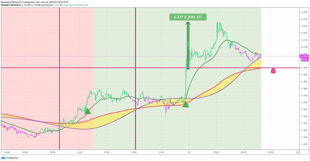 TradingView trade CRO NEO ADA