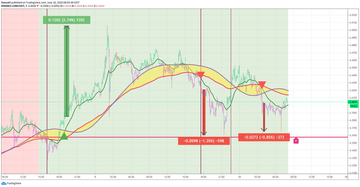 TradingView trade MKR LINK BSV