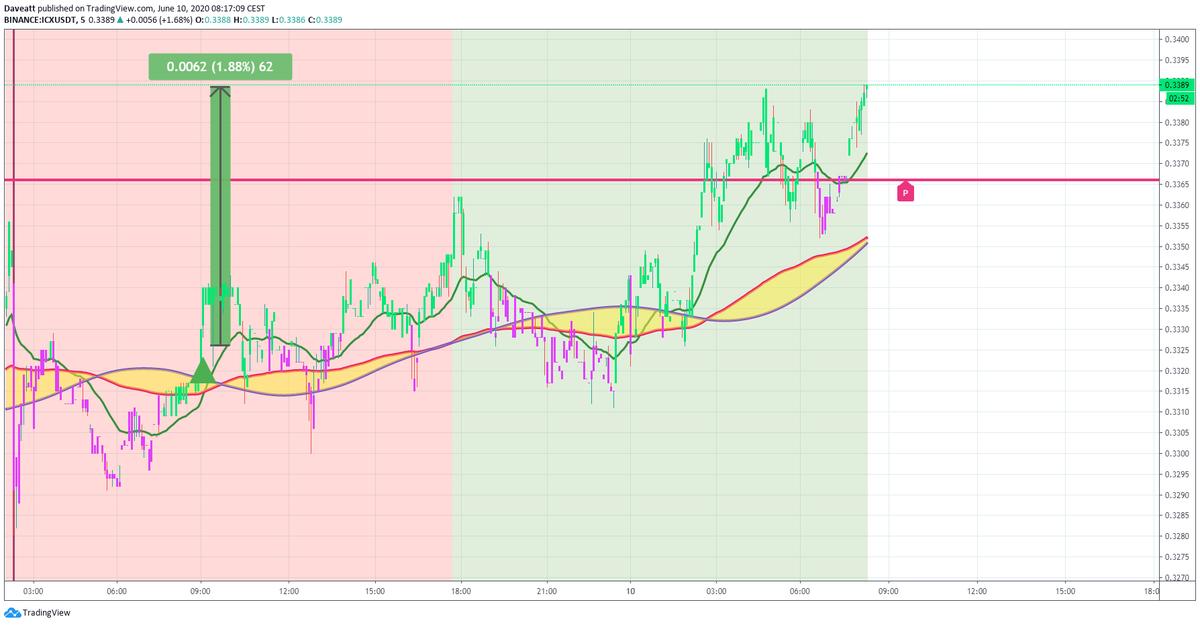 TradingView trade XEM BAT ICX