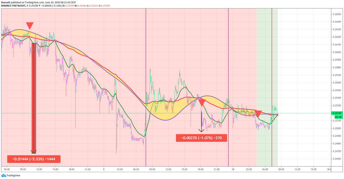 TradingView trade HEDG THETA ZRX