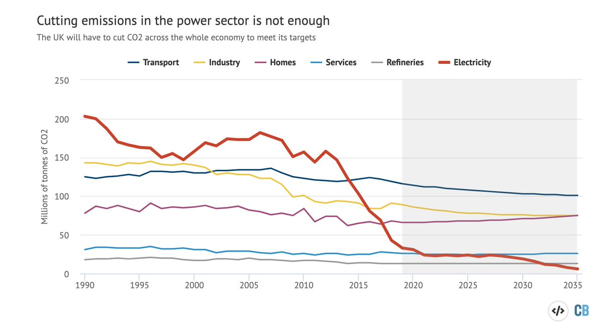 Final thought: UK carbon emissions have fallen fast over the same period as we were getting off coal power.Guess what–coal was the biggest factor.Now it's almost gone, the country must tackle emissions from elsewhere. Transport is number one source. https://www.carbonbrief.org/analysis-uks-co2-emissions-have-fallen-29-per-cent-over-the-past-decade