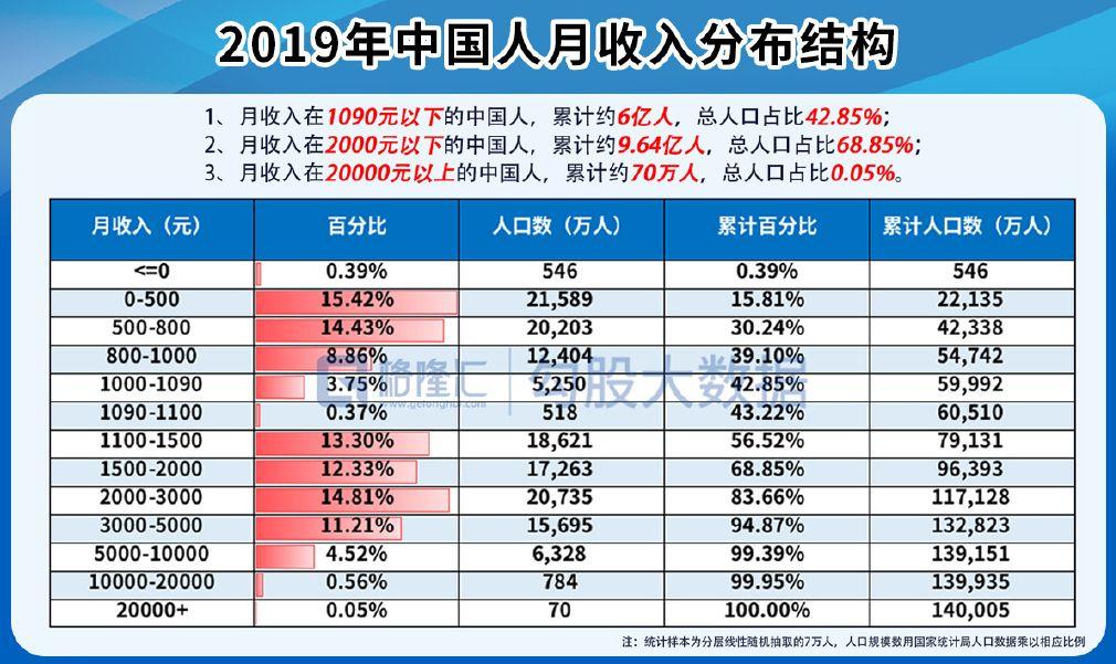国家统计局发布《中国统计年鉴2019》:中国人月收入图解