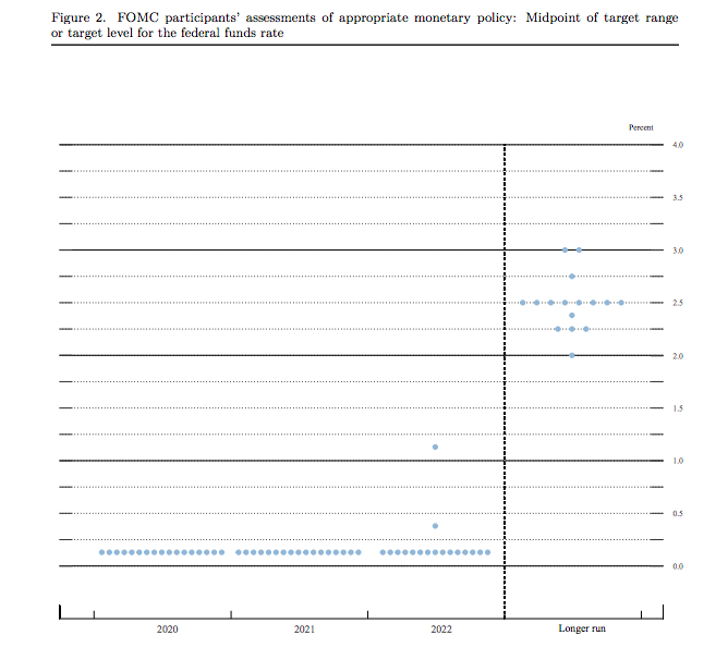 Dot plot de la Fed