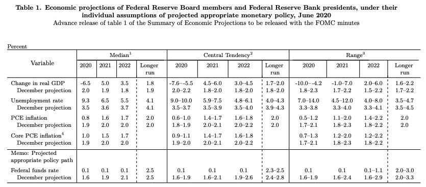 Estimaciones de la Reserva Federal