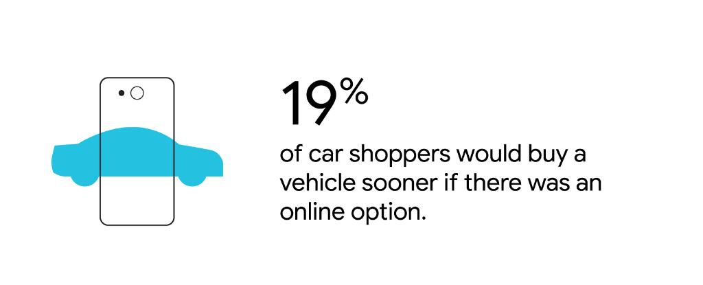 To help auto marketers prepare for the road ahead, we've identified five key consumer behaviour trends to keep in mind → https://t.co/OjuFCe6SHW https://t.co/mfvXFRsJKu