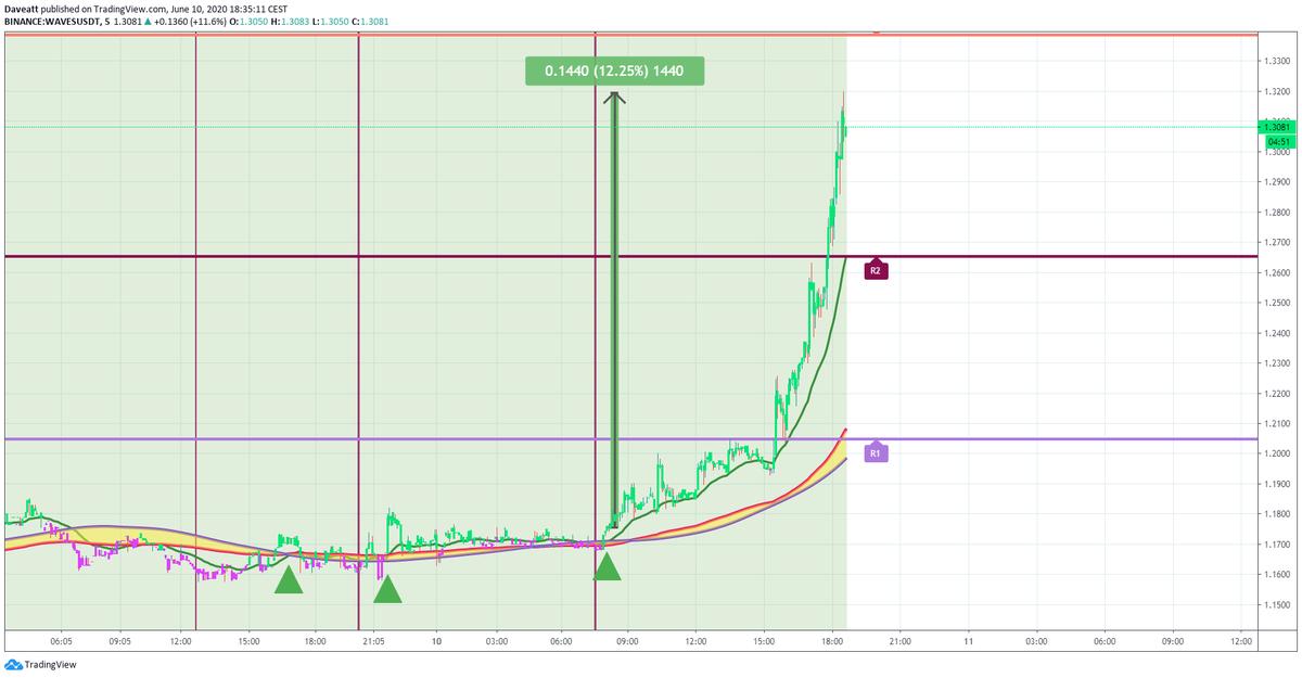 TradingView trade NANO WAVES KMD