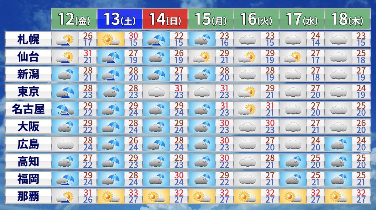 梅雨入り 2020 福岡