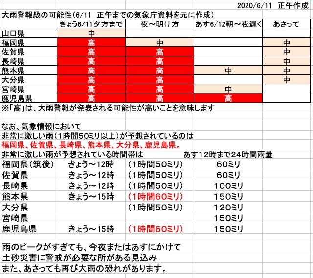 福岡 天気 警報