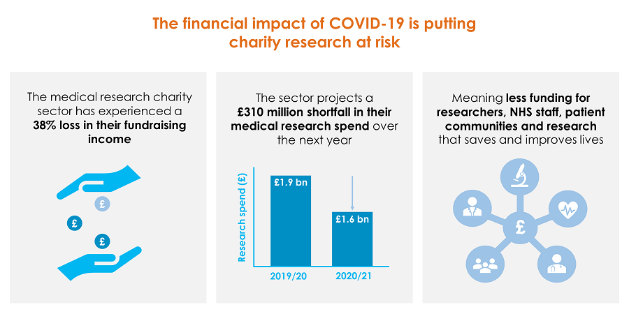 Stark numbers from @AMRC this funding shortfall puts medical research at risk