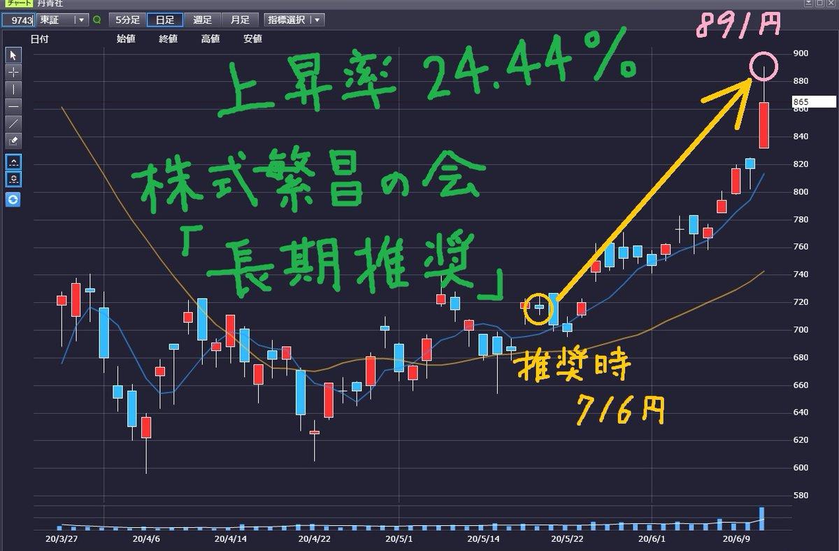 株価 丹青 社