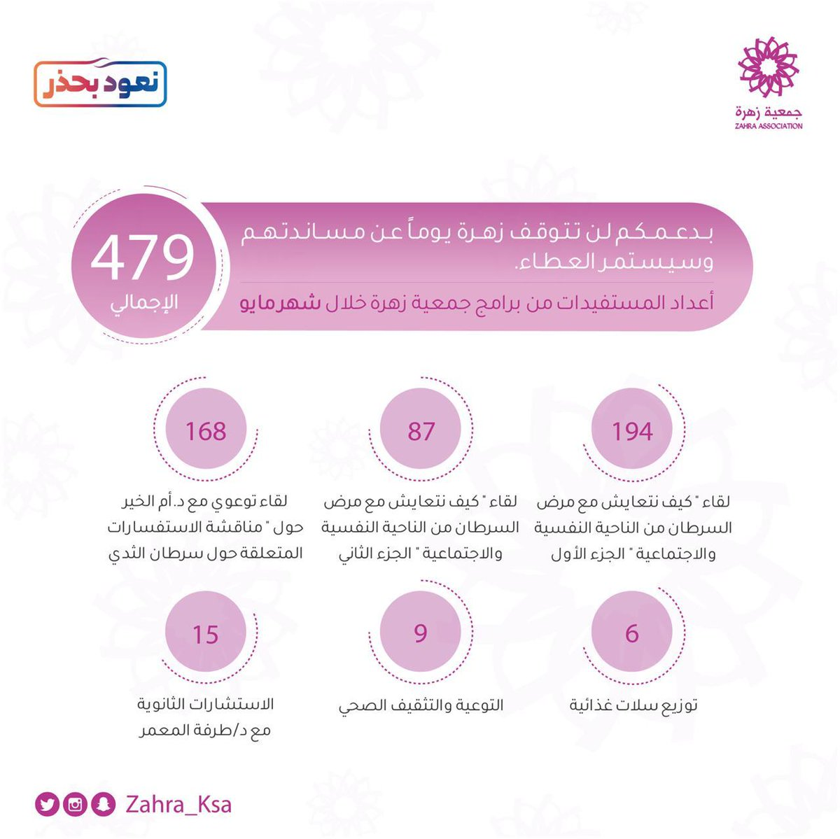 جمعية زهرة لسرطان الثدي