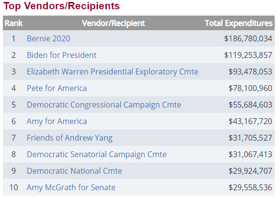 When you click to donate to Black Lives Matter, it takes you to ActBlue. If donated money goes unclaimed, ActBlue disperses the money however they want. These are their top expenditures so far in 2020. https://t.co/hHlaLrBROt