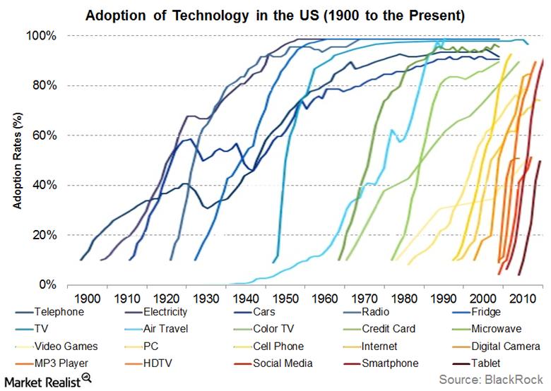Adoption of technology chart