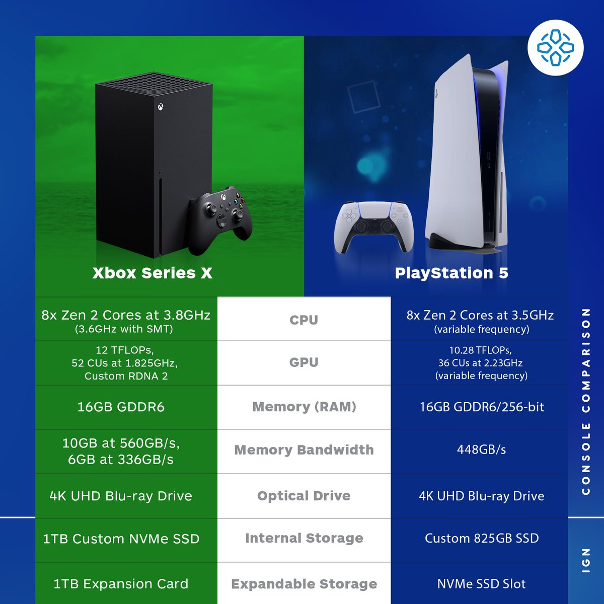"IGN on Twitter: ""The Xbox Series X and PS5 designs have both been revealed  - here's how their specs stack up. https://t.co/QDUyrAJM5w… """