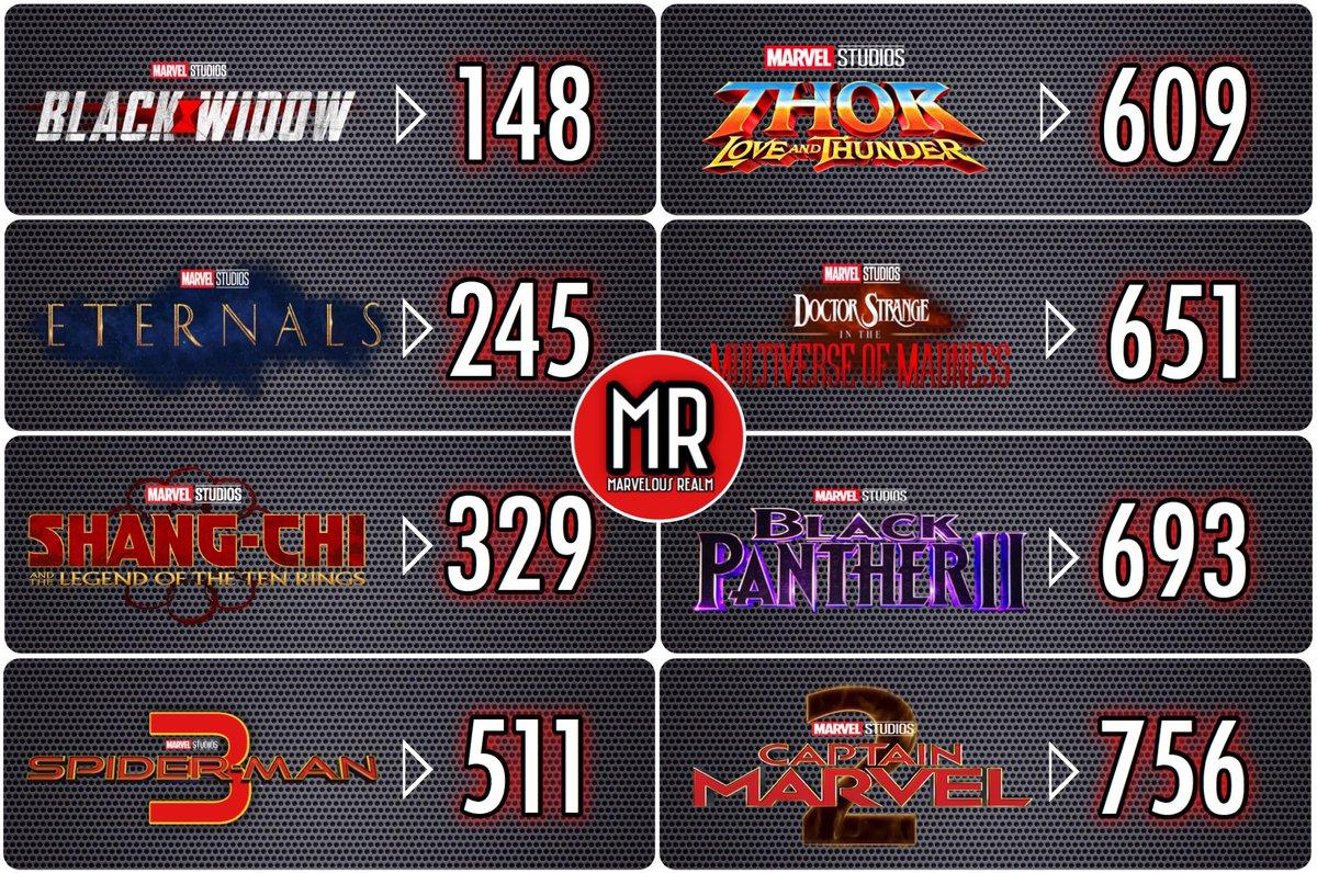 Marvel Studios Countdown Days🚨 #BlackWidow| Nov 6, 2020 #Eternals | Feb 12, 2021 #ShangChi | May 7, 2021 #SpiderMan 3 | Nov 5, 2021 #Thor 4 | Feb 11, 2022 #DoctorStrange 2 | Mar 25, 2022 #BlackPanther 2 | May 6, 2022 #CaptainMarvel 2 | Jul 8, 2022 (Dates subject to change)