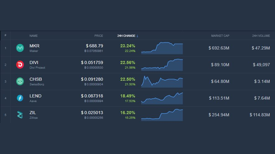 todays top cryptocurrency gainers