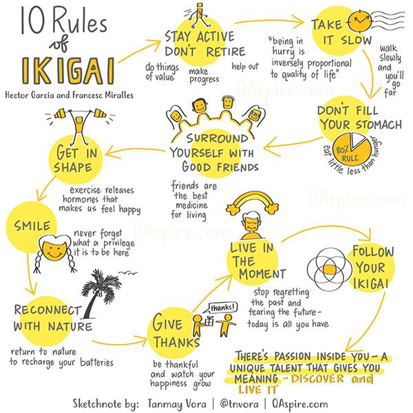 Reminder to kickstart the weekend filled with IKIGAI #ikigai #ikigaibook #ikigairules