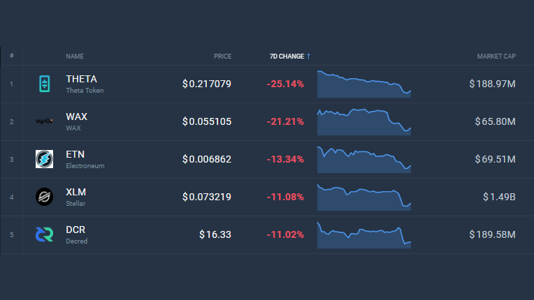 top 100 cryptocurrency prices