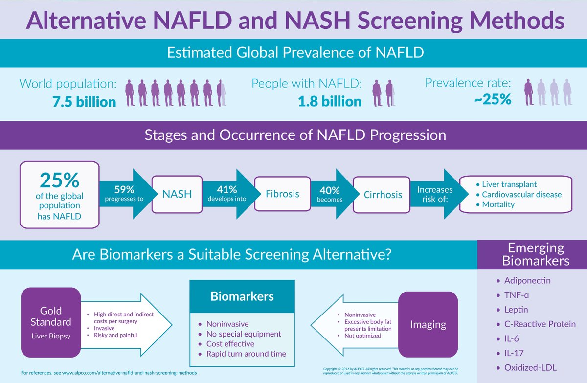 In honor of  Int'l #NASHDay, download our infographic to understand the prevalence of NAFLD and NASH, as well as how biomarkers can serve as alternative NAFLD and NASH screening methods.  https://t.co/XGcy7R2AmR https://t.co/OQx1rkCFgt