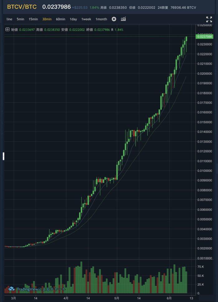 ボルト 価値 コイン ビット ビットコインボルト(Bitcoin Vault/BTCV)とは?基本情報・特徴・購入方法などを解説