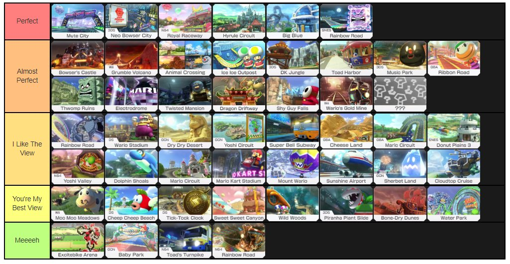 Bear On Twitter Here S My Mario Kart 8 Deluxe Tracks Tier List