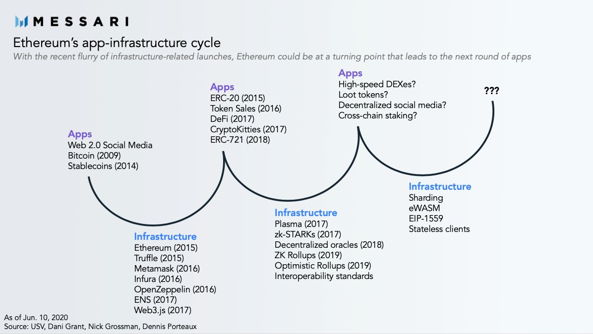 Ethereum app-infrastructure cycle analysis by Messari's Wilson Withiam (@WilsonWithiam on Twitter)