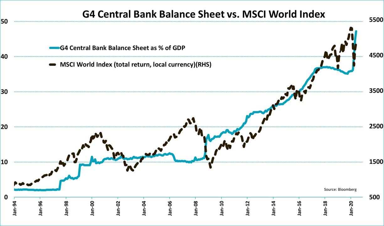 G4 central bank balance sheet vs msci world