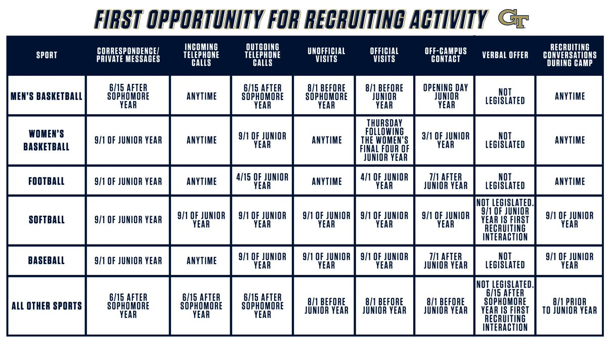 Check this chart out to know when your sport is able to recruit!
