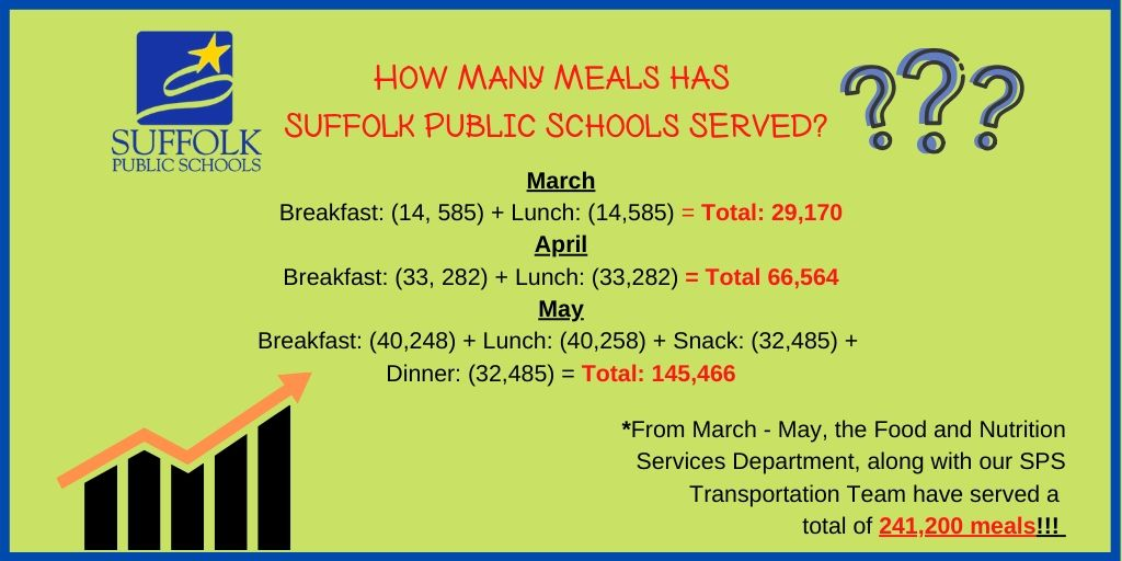 WOW! Look at those numbers! #BuildingTheBestSPS