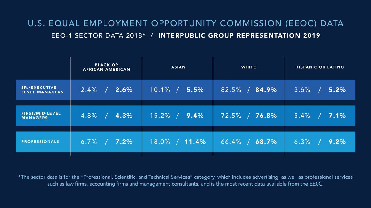 """New disclosure from IPG shares US EEOC data for its leadership. """"What you will see is that IPG is broadly in line with the sector – and you will also note that this is not a great place to be. We can all agree that we MUST do better,"""" said Michael Roth. https://t.co/dEQgtJI22o https://t.co/IssZkGrcWj"""