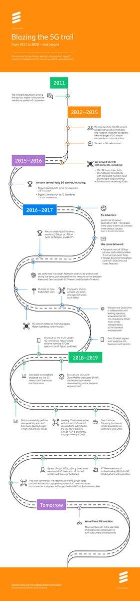O 5G permitirá uma transformação em toda a sociedade. As primeiras discussões sobre essa tecnologia começaram em 2011 e desde então, inúmeros projetos e prêmios comprovam a liderança e o pioneirismo da Ericsson. Veja o infográfico completo aqui: https://t.co/KgV31NDqJD https://t.co/LP30tnW4Gn