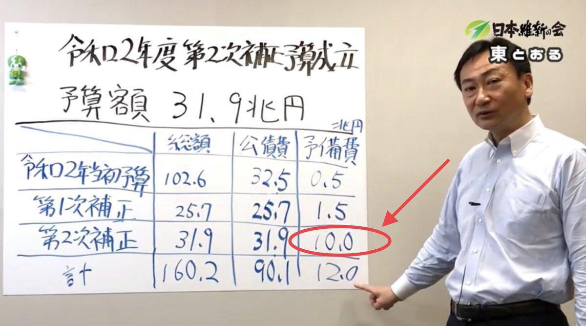 #日本維新の会 #大阪維新の会 #東とおる コロナ対策予算の説明で、世間に注目して欲しいポイント 予算に予備費というものがあり、第二次補正予算で、10兆円もあるのが問題点だと指摘 2020.06.12 第二次補正予算(概要説明) 東徹(参議院議員 日本維新の会) https://t.co/1korpcF5ts @YouTube https://t.co/g1cutCTPS0