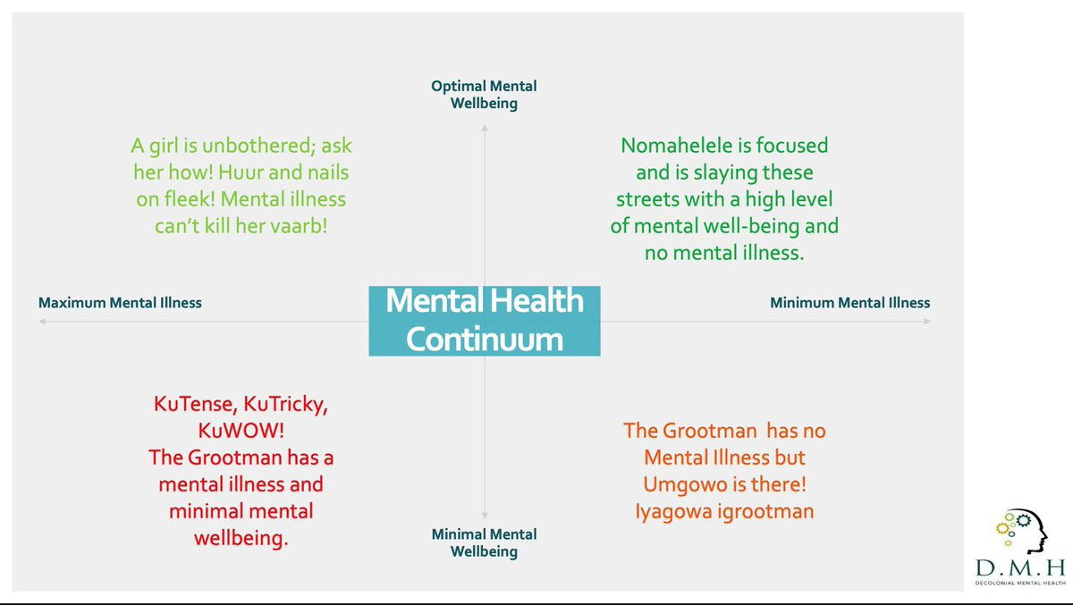 The Mental Health Continuum Simplified. #DMHSolutions2020